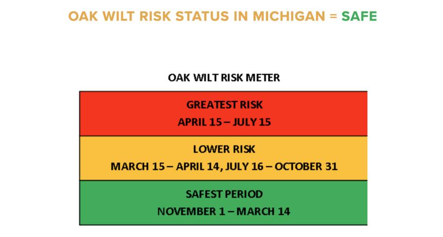 Oak Wilt Risk Status Michigan